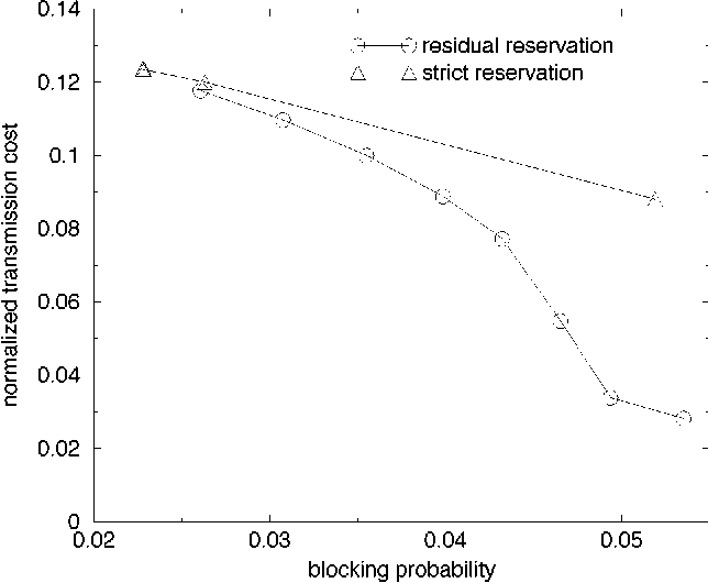 Fig. 17. Normalized transmission cost against blocking probability.
