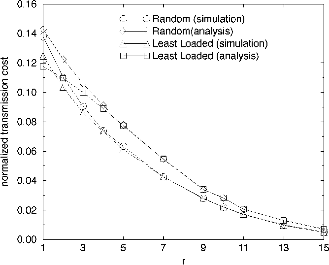 Fig. 13. Normalized transmission cost against r for the residual reservation schemes.