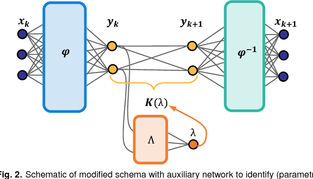 Figure 2 for Deep learning for universal linear embeddings of nonlinear dynamics