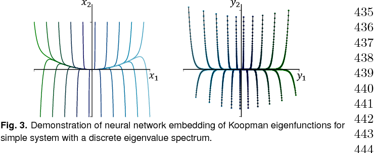 Figure 3 for Deep learning for universal linear embeddings of nonlinear dynamics