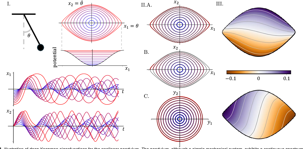Figure 4 for Deep learning for universal linear embeddings of nonlinear dynamics