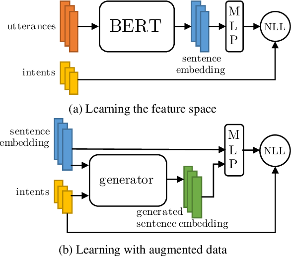 Figure 1 for A Closer Look At Feature Space Data Augmentation For Few-Shot Intent Classification