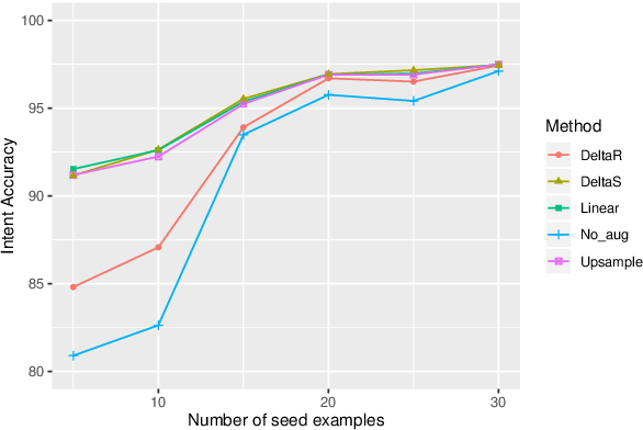 Figure 3 for A Closer Look At Feature Space Data Augmentation For Few-Shot Intent Classification