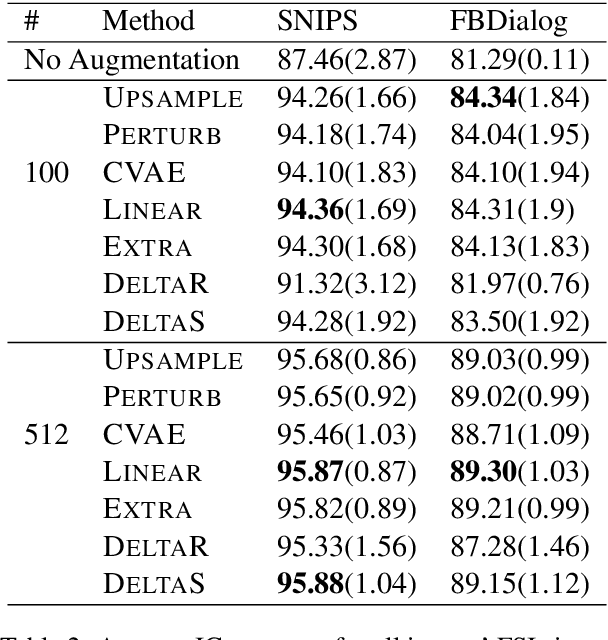 Figure 4 for A Closer Look At Feature Space Data Augmentation For Few-Shot Intent Classification
