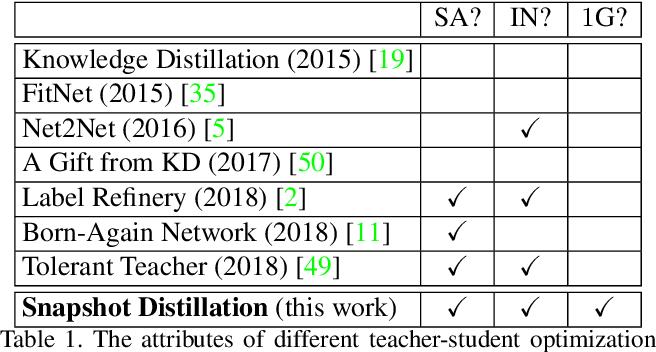 Figure 1 for Snapshot Distillation: Teacher-Student Optimization in One Generation