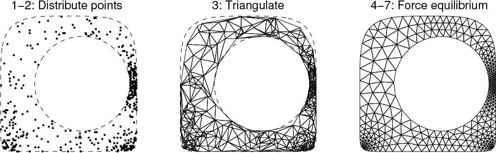 Figure 3 2 from A Simple Mesh Generator in MATLAB - Semantic Scholar