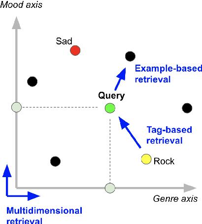 Figure 1 for Metric Learning vs Classification for Disentangled Music Representation Learning