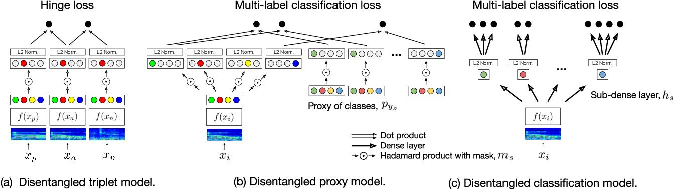 Figure 3 for Metric Learning vs Classification for Disentangled Music Representation Learning