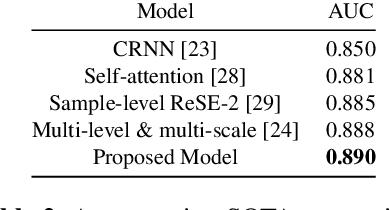 Figure 4 for Metric Learning vs Classification for Disentangled Music Representation Learning