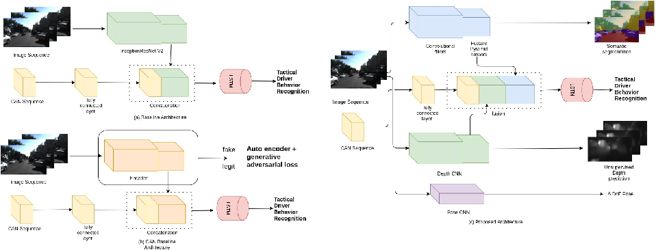 Figure 1 for Semi-supervised Learning: Fusion of Self-supervised, Supervised Learning, and Multimodal Cues for Tactical Driver Behavior Detection