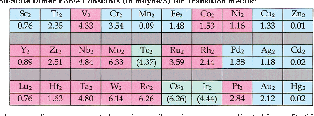 Periodic properties of force constants of small transition metal and table 1 urtaz Choice Image