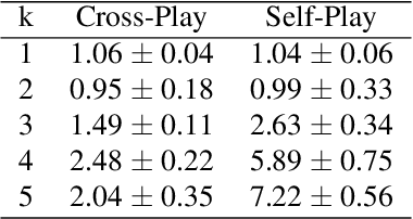 """Figure 3 for """"Other-Play"""" for Zero-Shot Coordination"""