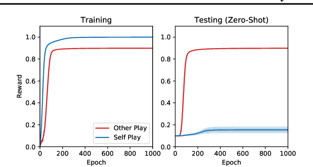 """Figure 4 for """"Other-Play"""" for Zero-Shot Coordination"""