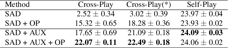 """Figure 2 for """"Other-Play"""" for Zero-Shot Coordination"""