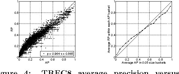 Figure 4: TREC8 average precision versus Rprecision for each run (left) and for AP buckets of size 0.05 (right).