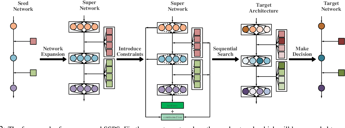 Figure 3 for Effective and Fast: A Novel Sequential Single Path Search for Mixed-Precision Quantization