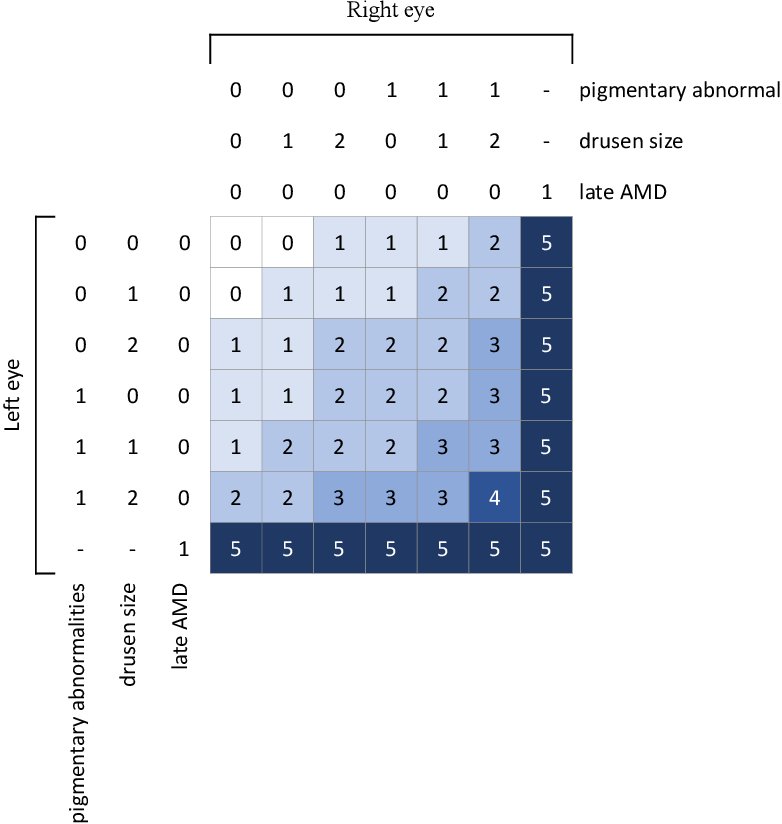 Figure 1 for DeepSeeNet: A deep learning model for automated classification of patient-based age-related macular degeneration severity from color fundus photographs
