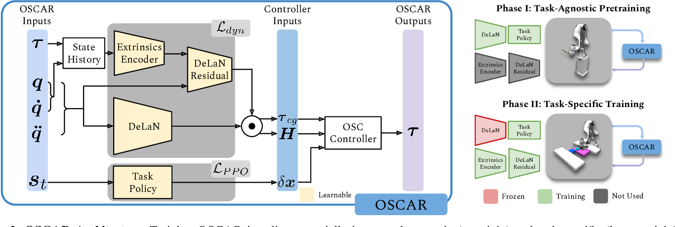 Figure 1 for OSCAR: Data-Driven Operational Space Control for Adaptive and Robust Robot Manipulation