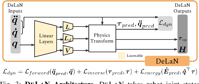 Figure 2 for OSCAR: Data-Driven Operational Space Control for Adaptive and Robust Robot Manipulation