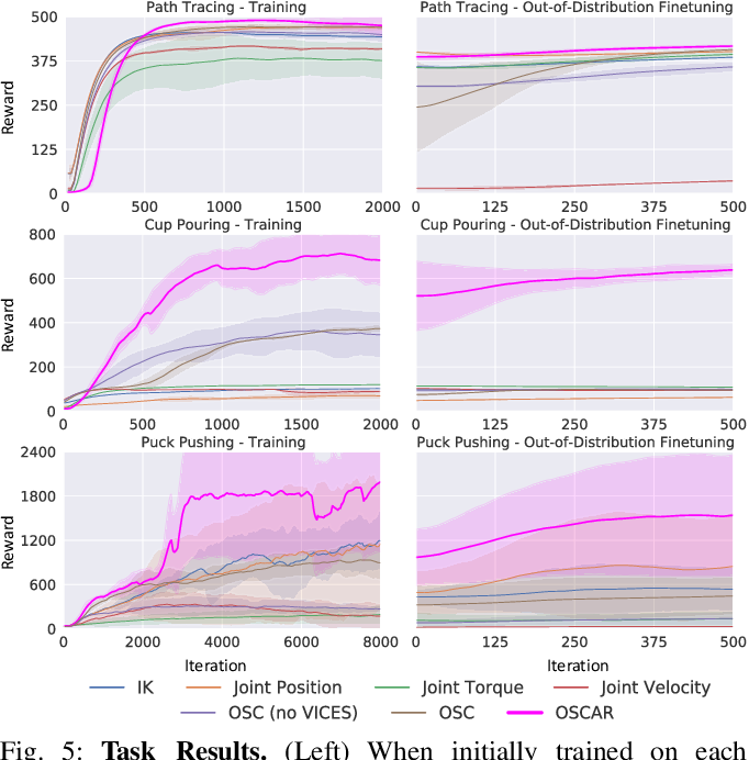 Figure 4 for OSCAR: Data-Driven Operational Space Control for Adaptive and Robust Robot Manipulation