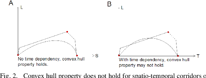 Figure 2 for A Sufficient Condition for Convex Hull Property in General Convex Spatio-Temporal Corridors