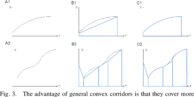 Figure 3 for A Sufficient Condition for Convex Hull Property in General Convex Spatio-Temporal Corridors