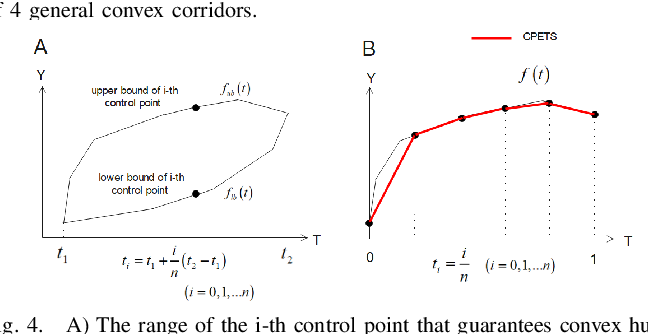 Figure 4 for A Sufficient Condition for Convex Hull Property in General Convex Spatio-Temporal Corridors