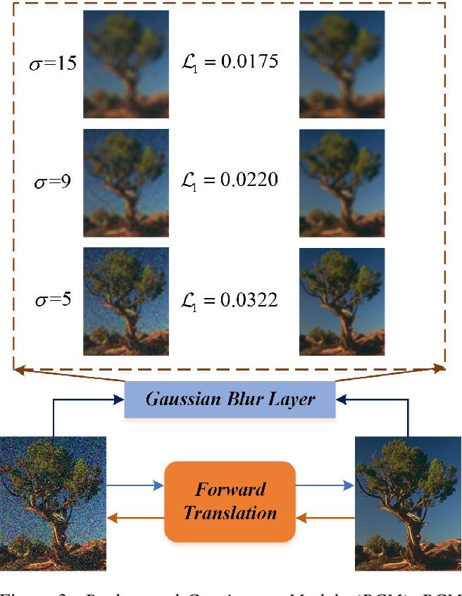 Figure 4 for Learning Invariant Representation for Unsupervised Image Restoration