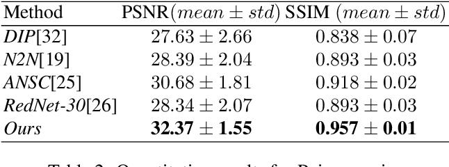 Figure 3 for Learning Invariant Representation for Unsupervised Image Restoration