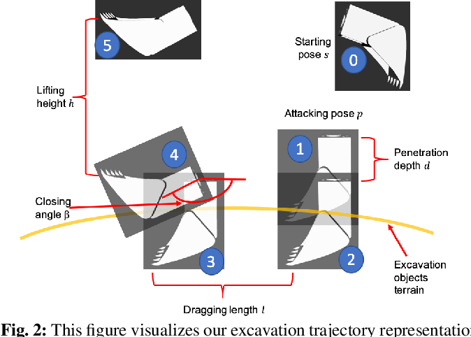 Figure 4 for Excavation Learning for Rigid Objects in Clutter