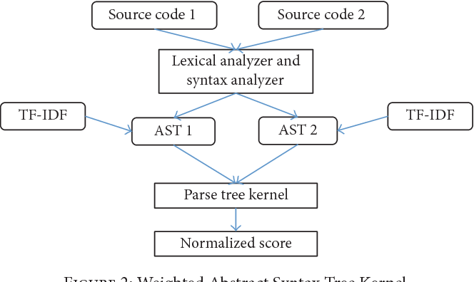 PDF] WASTK: A Weighted Abstract Syntax Tree Kernel Method