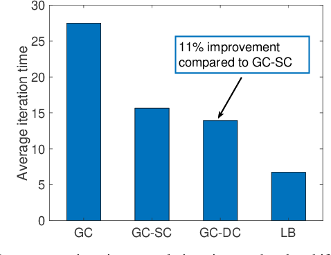 Figure 3 for Gradient Coding with Dynamic Clustering for Straggler Mitigation