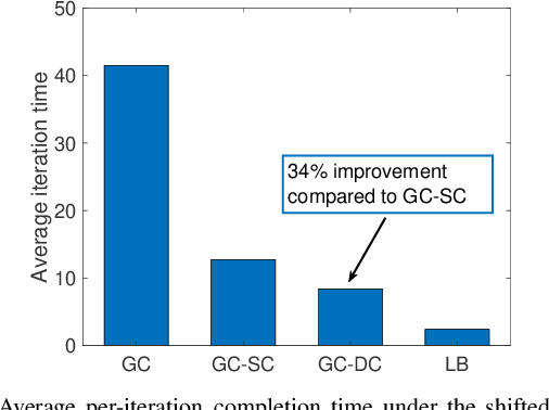Figure 4 for Gradient Coding with Dynamic Clustering for Straggler Mitigation