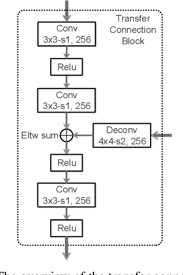 Figure 3 for Single-Shot Refinement Neural Network for Object Detection