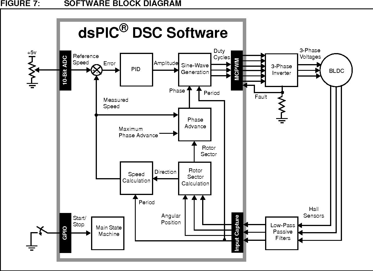 Sinusoidal Control Of Pmsm Motors With Dspic 30 F Dsc Programming Sine Wave Generation Schematic Circuit Diagram The 2010 Dspicdem Tm Mclv Development Semantic Scholar
