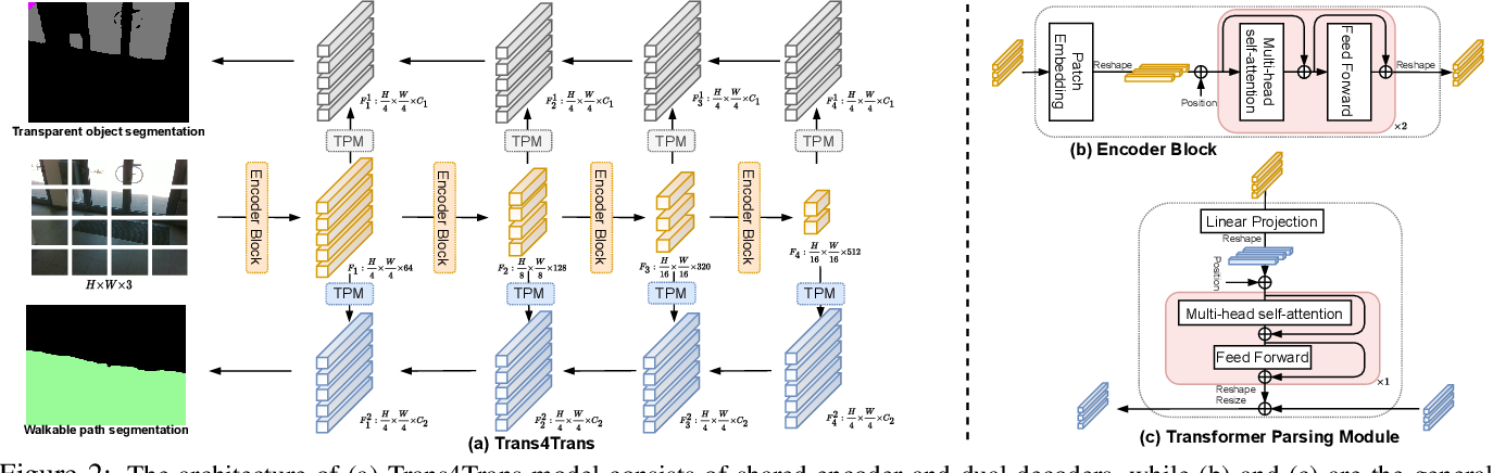 Figure 2 for Trans4Trans: Efficient Transformer for Transparent Object Segmentation to Help Visually Impaired People Navigate in the Real World