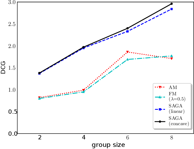 Figure 3 for SAGA: A Submodular Greedy Algorithm For Group Recommendation