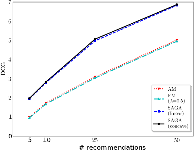 Figure 4 for SAGA: A Submodular Greedy Algorithm For Group Recommendation