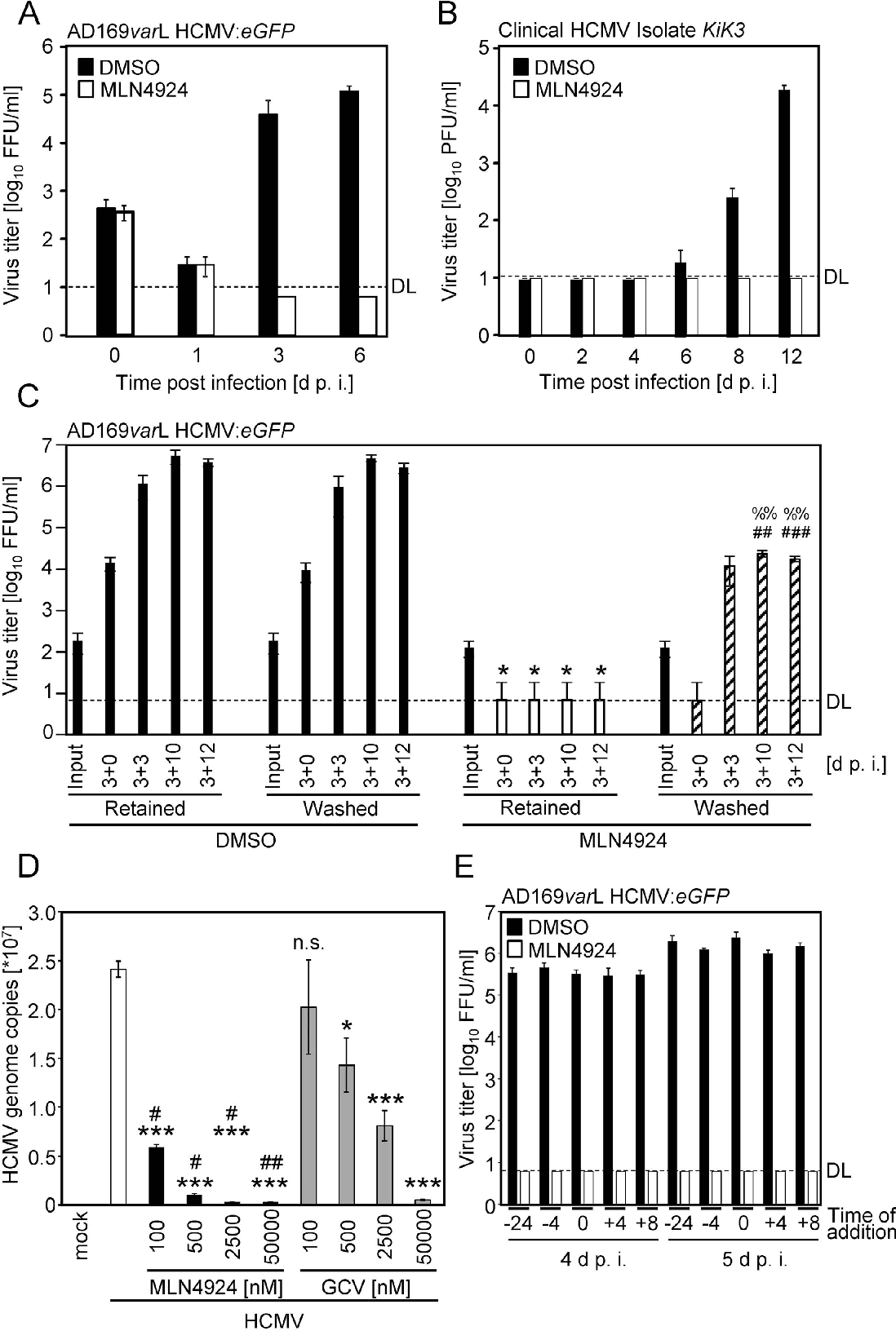 Figure 2 from Broad and potent antiviral activity of the NAE