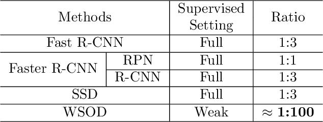 Figure 1 for Online Active Proposal Set Generation for Weakly Supervised Object Detection