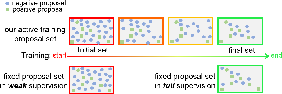 Figure 3 for Online Active Proposal Set Generation for Weakly Supervised Object Detection