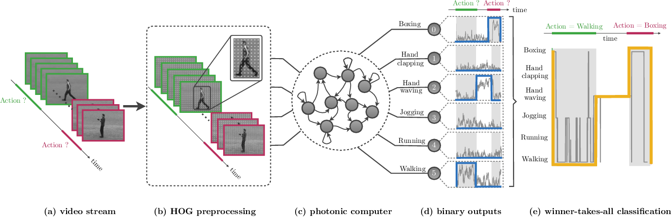Figure 1 for Human action recognition with a large-scale brain-inspired photonic computer