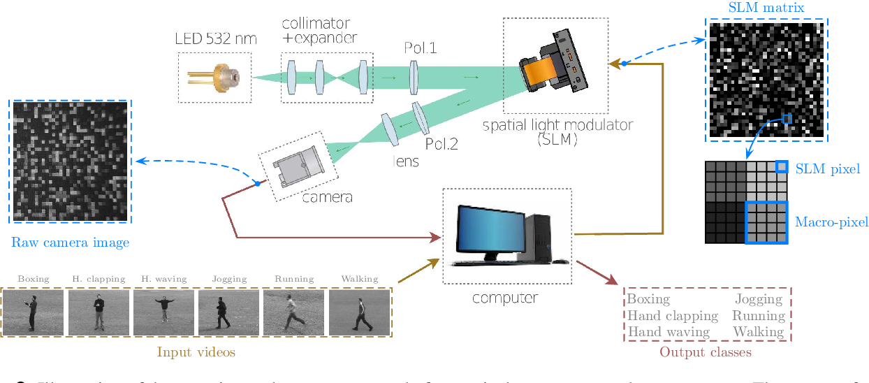 Figure 3 for Human action recognition with a large-scale brain-inspired photonic computer