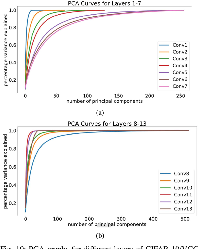 Figure 2 for A Low Effort Approach to Structured CNN Design Using PCA