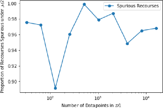 Figure 3 for Can I Still Trust You?: Understanding the Impact of Distribution Shifts on Algorithmic Recourses