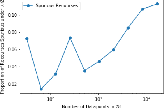 Figure 4 for Can I Still Trust You?: Understanding the Impact of Distribution Shifts on Algorithmic Recourses