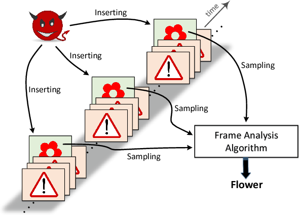 Figure 1 for Attacking Automatic Video Analysis Algorithms: A Case Study of Google Cloud Video Intelligence API