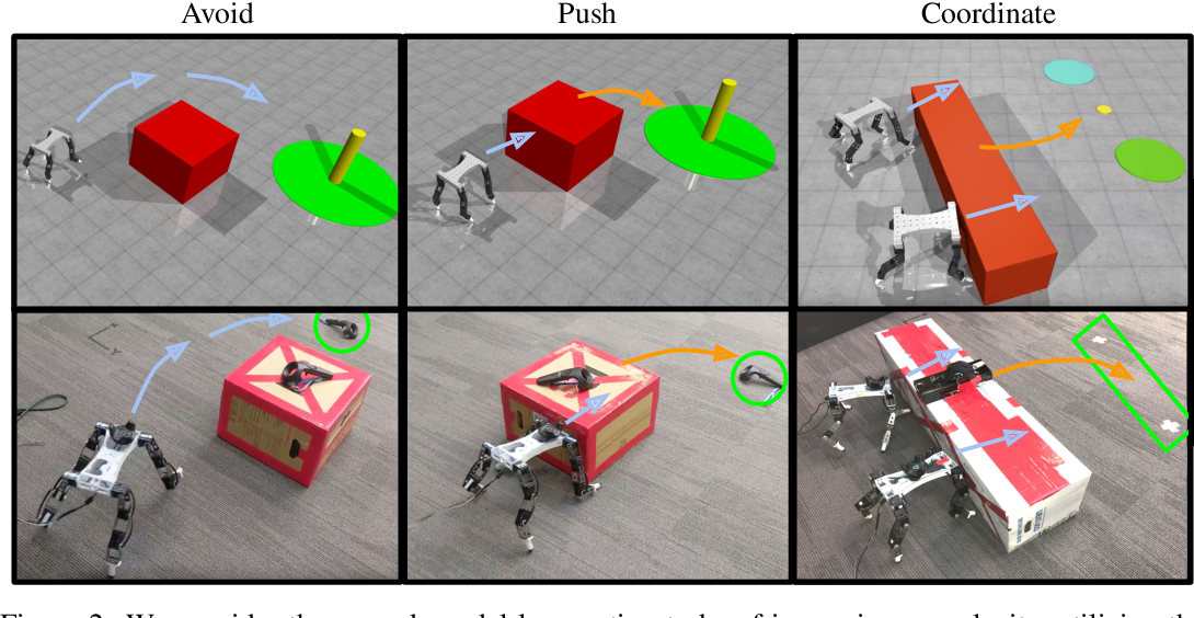 Figure 3 for Multi-Agent Manipulation via Locomotion using Hierarchical Sim2Real