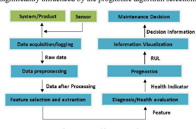 figure 1  sc 1 st  Semantic Scholar & A prognostics and health management roadmap for LED lighting system ...