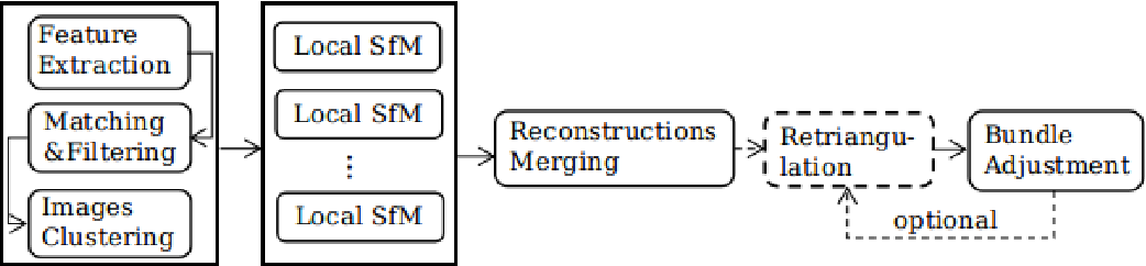 Figure 1 for Graph-Based Parallel Large Scale Structure from Motion